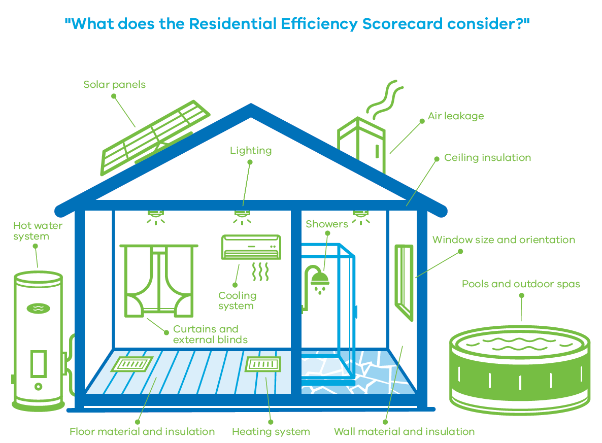 What the Victorian Residential Efficiency Scorecard covers